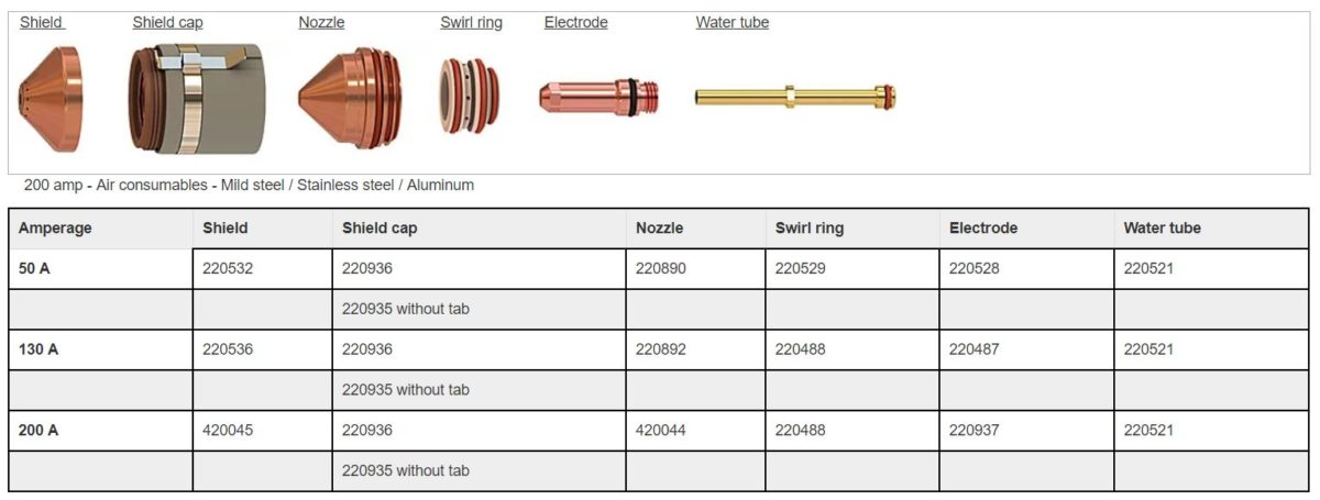 Plasma consumbales - Hypertherm Maxpro Air consumables - Engineering Machinery - Engmach NI Plasma Systems form Hypertherm