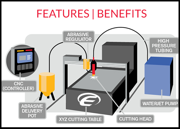Waterjet cutting benefits for customers